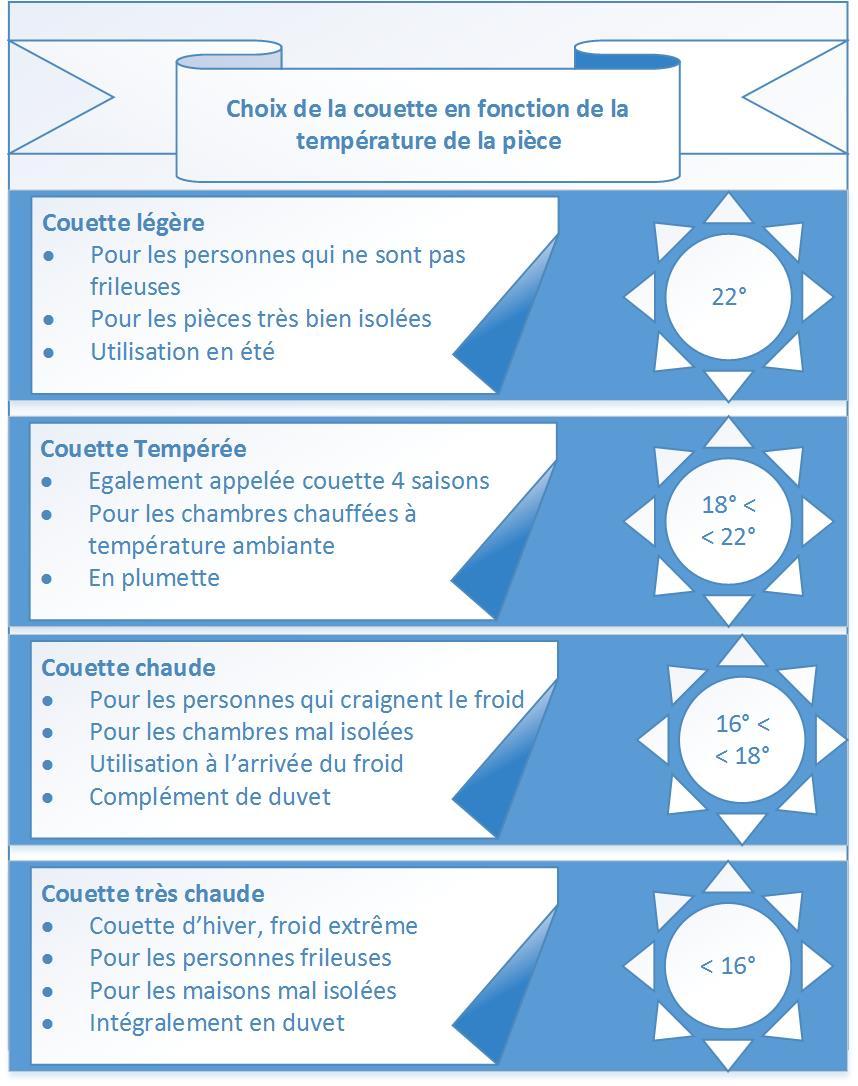 Choisir une couette par saison et température